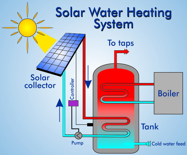Build your own solar water heater outside the box for Alternative heating systems for homes